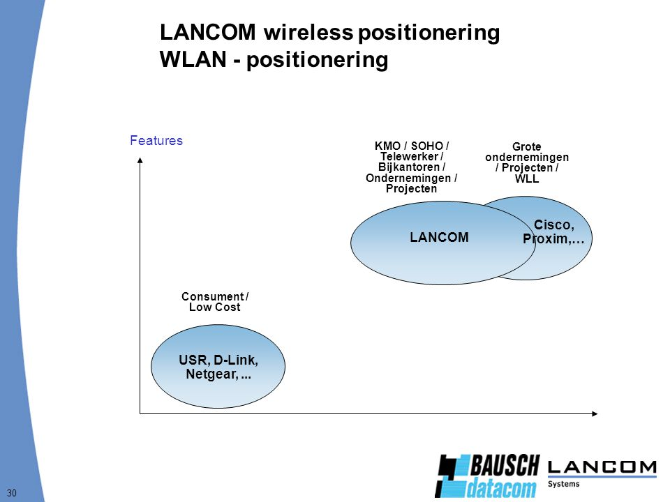 LANCOM wireless positionering WLAN - positionering