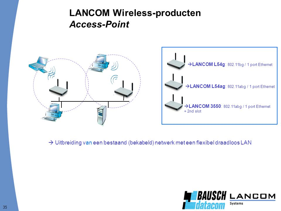 LANCOM Wireless-producten Access-Point
