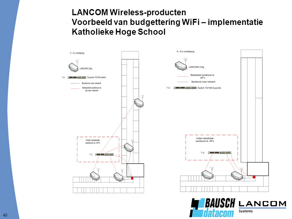 LANCOM Wireless-producten Voorbeeld van budgettering WiFi – implementatie Katholieke Hoge School