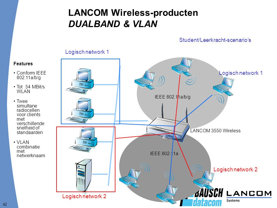 LANCOM Wireless-producten DUALBAND & VLAN