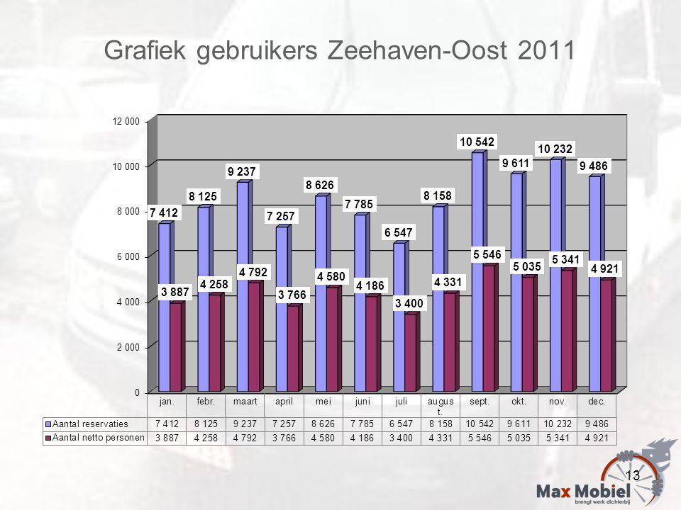 Grafiek gebruikers Zeehaven-Oost 2011