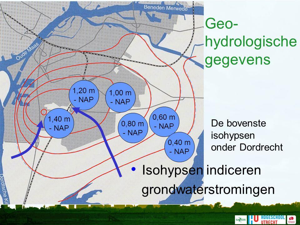 Geo-hydrologische gegevens