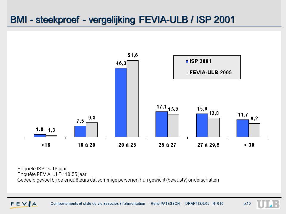 BMI - steekproef - vergelijking FEVIA-ULB / ISP 2001