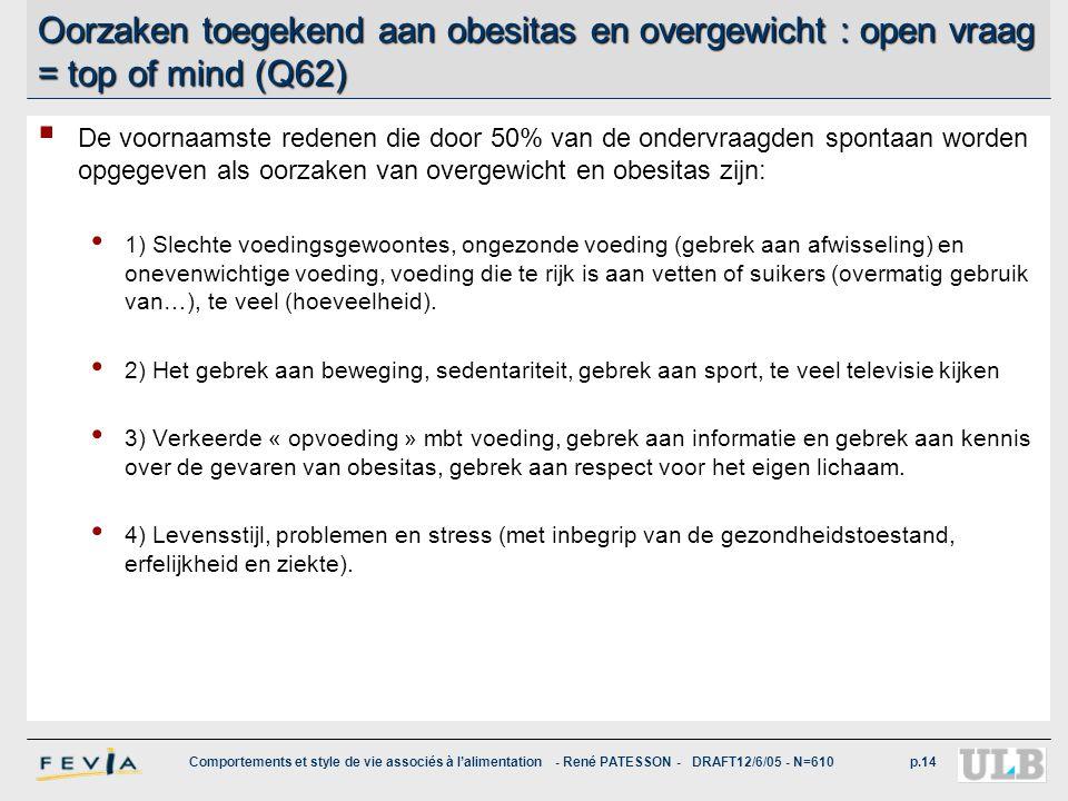 Oorzaken toegekend aan obesitas en overgewicht : open vraag = top of mind (Q62)
