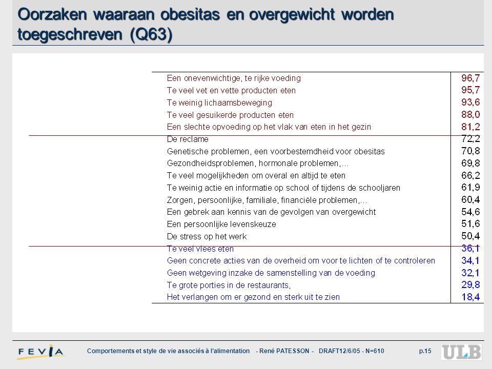 Oorzaken waaraan obesitas en overgewicht worden toegeschreven (Q63)