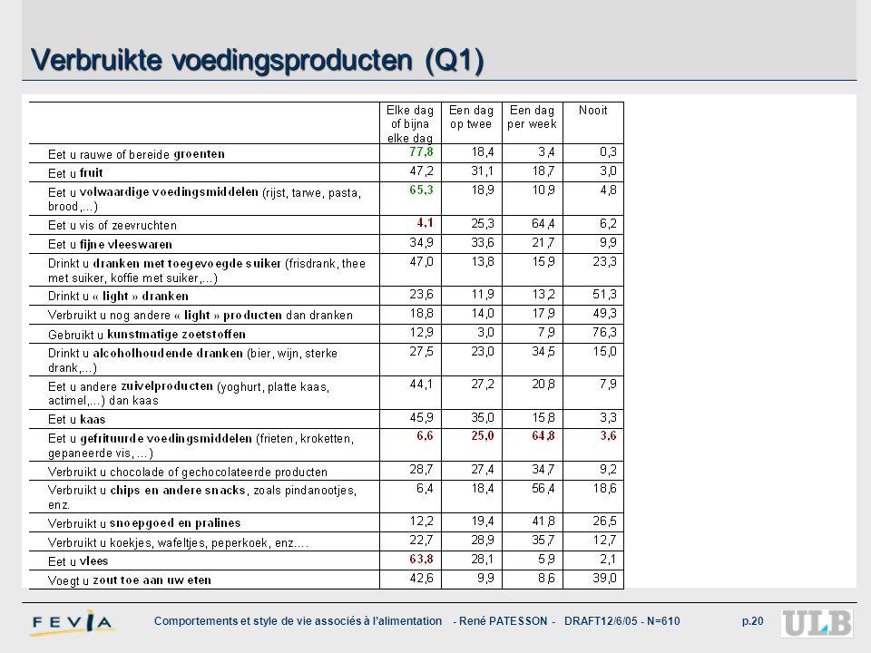 Verbruikte voedingsproducten (Q1)