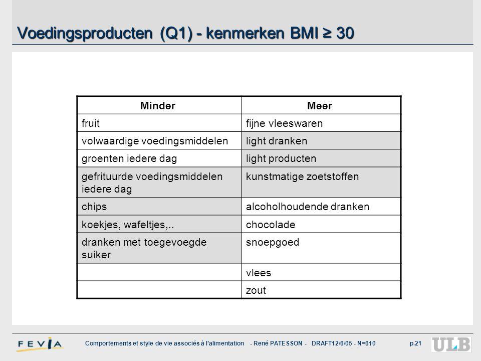 Voedingsproducten (Q1) - kenmerken BMI ≥ 30