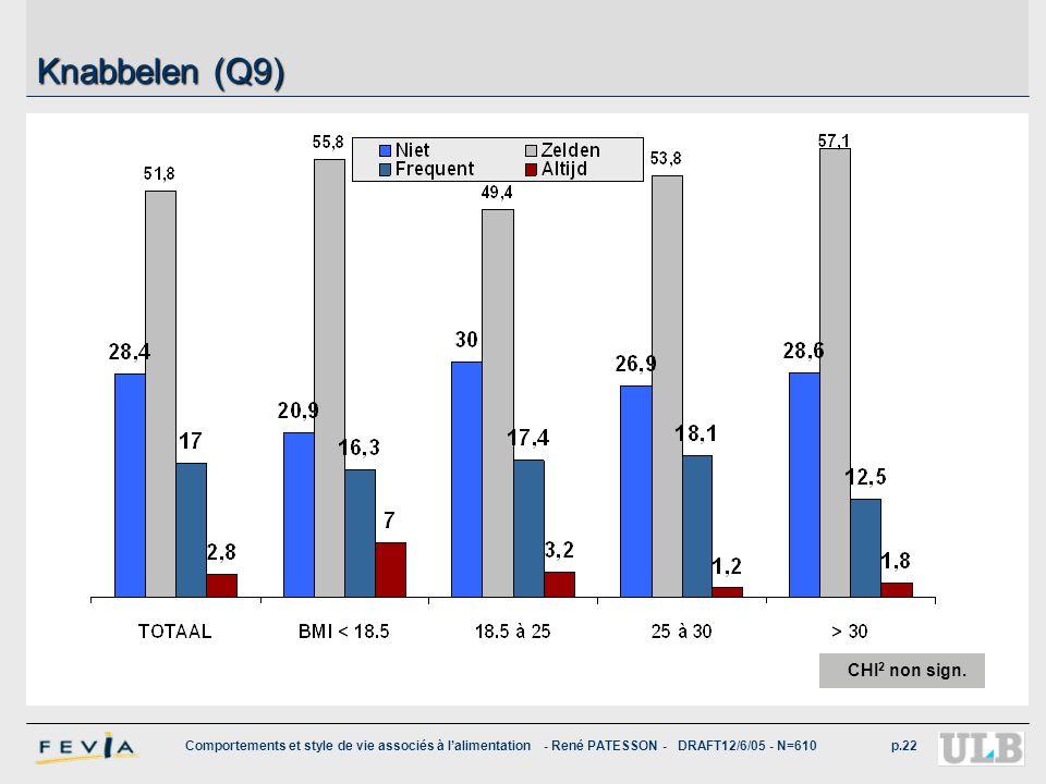 Knabbelen (Q9) 8 belges sur 10 déclarent ne pas grignoter ou rarement de telle sorte que cela n'affecte pas leurs repas.