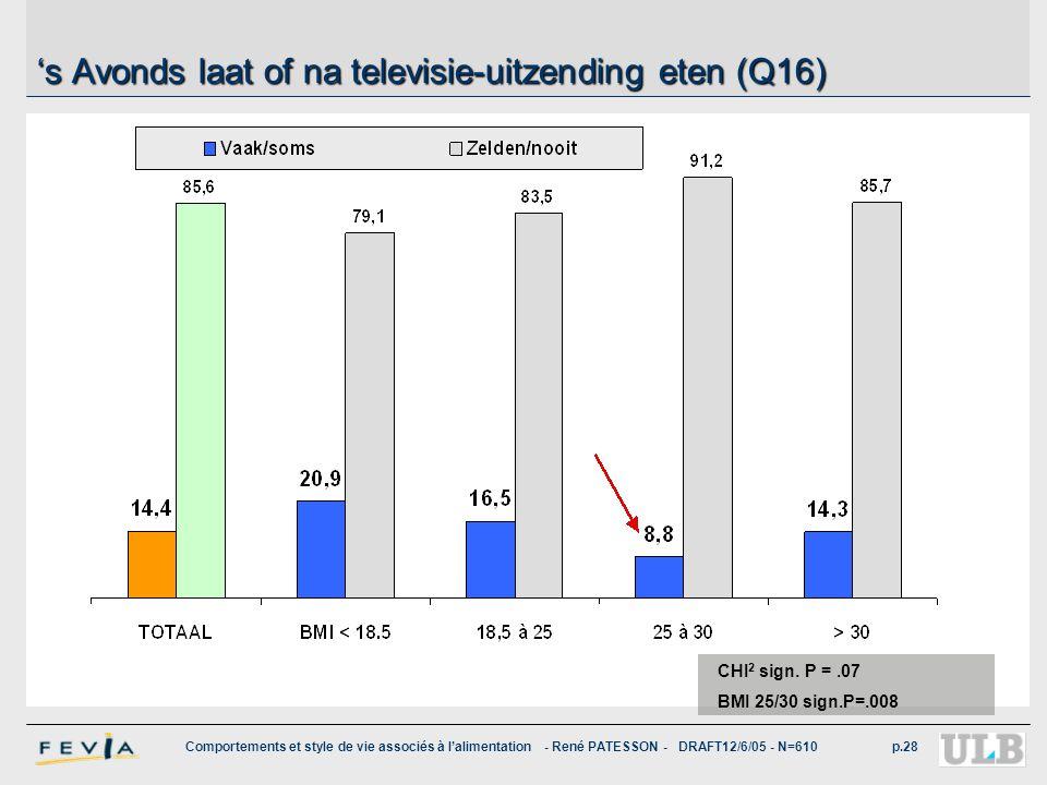 's Avonds laat of na televisie-uitzending eten (Q16)