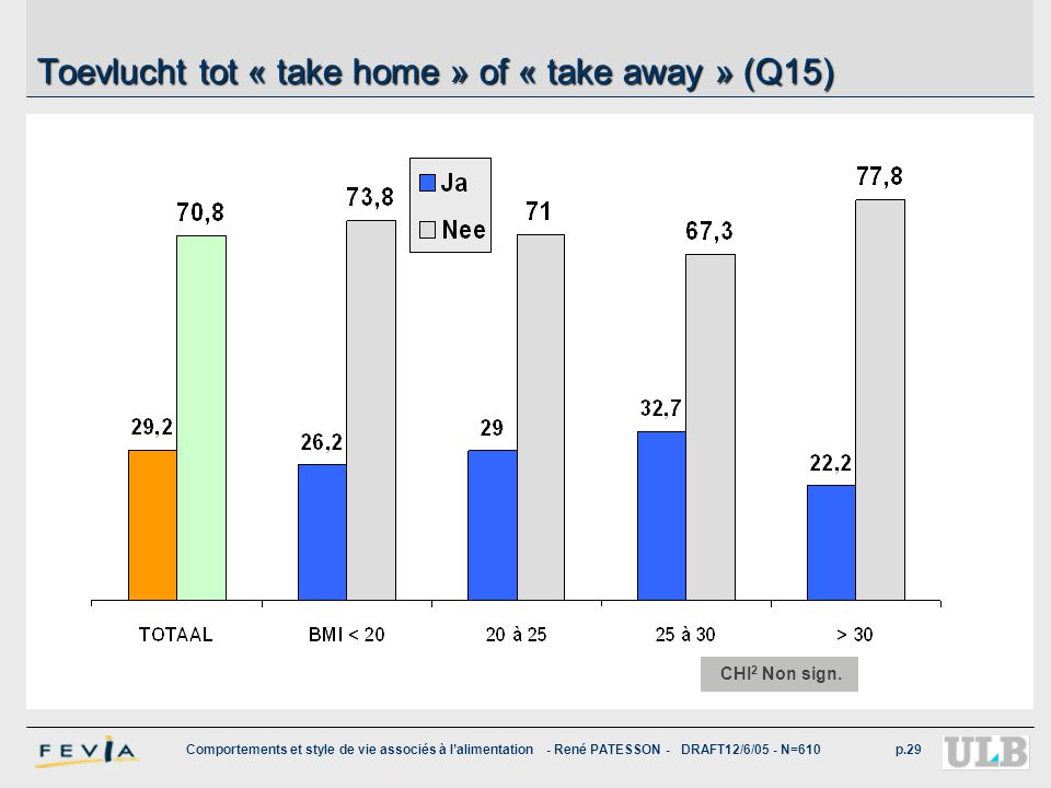 Toevlucht tot « take home » of « take away » (Q15)