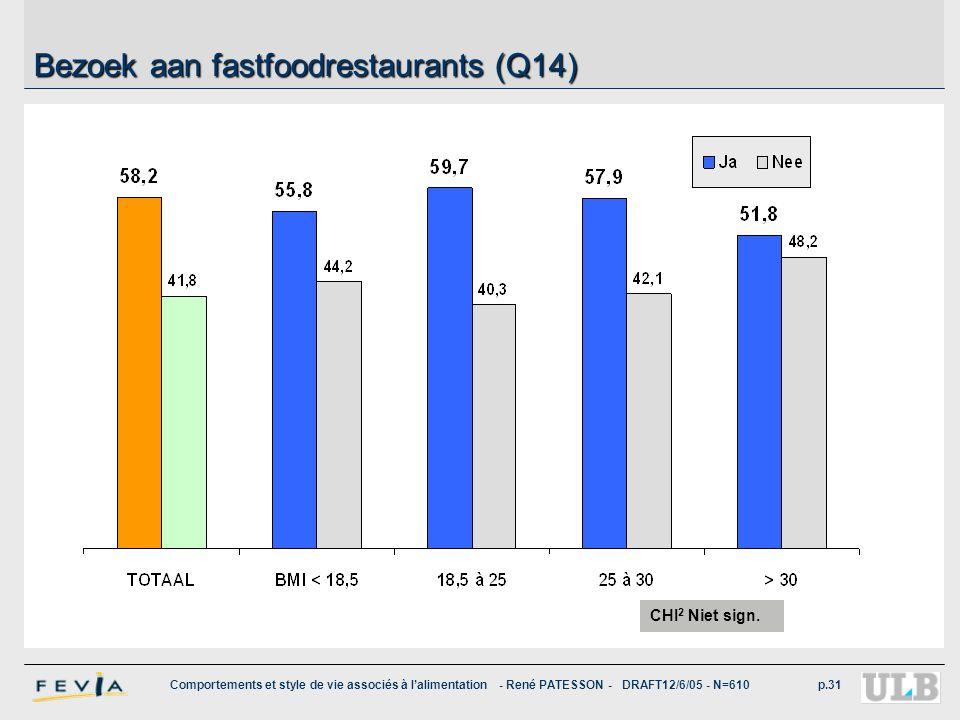 Bezoek aan fastfoodrestaurants (Q14)
