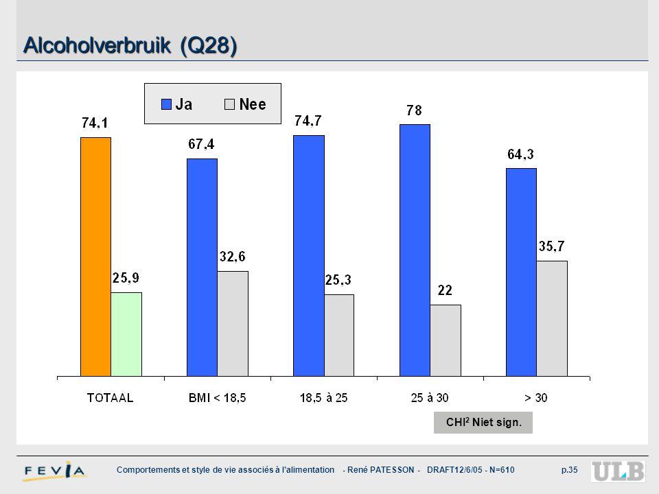 Alcoholverbruik (Q28) Près de 3 belges sur 4 consomment modérément ou régulièrement des boissons alcoolisées.