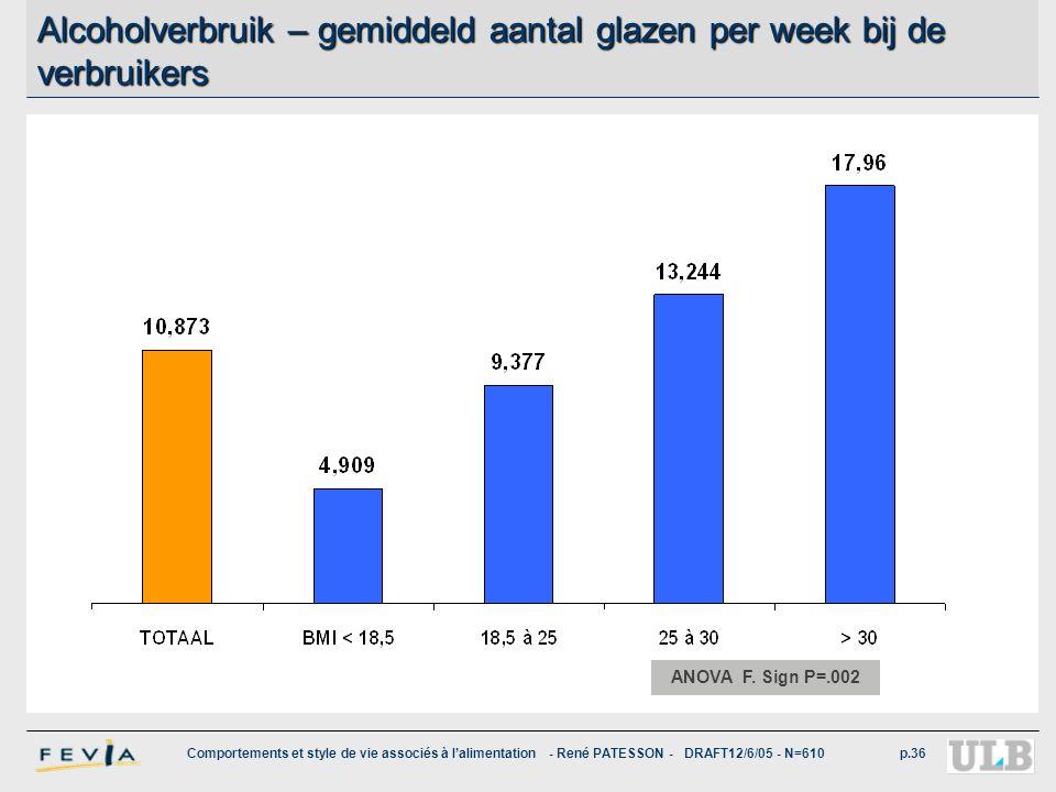Alcoholverbruik – gemiddeld aantal glazen per week bij de verbruikers