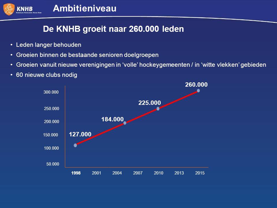 Ambitieniveau De KNHB groeit naar 260.000 leden Leden langer behouden
