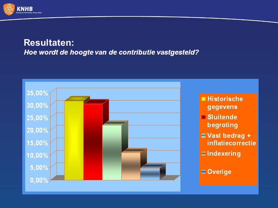 Resultaten: Hoe wordt de hoogte van de contributie vastgesteld