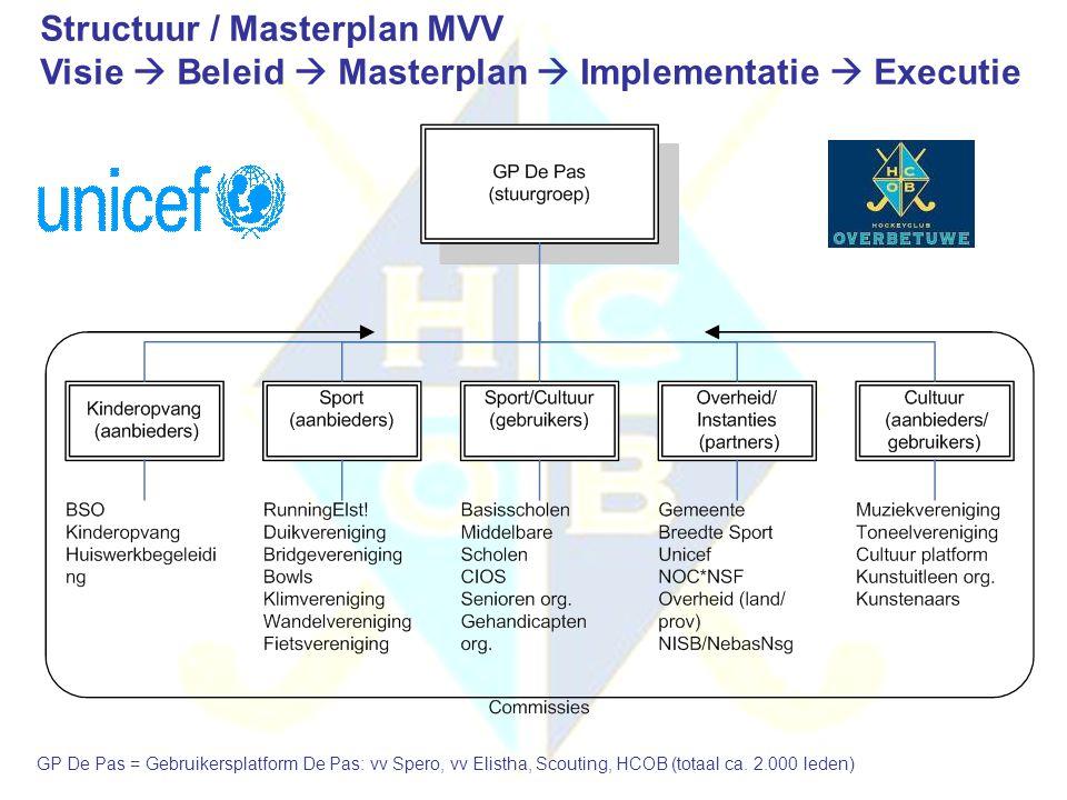Structuur / Masterplan MVV Visie  Beleid  Masterplan  Implementatie  Executie