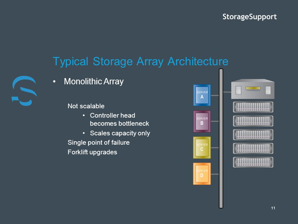 Typical Storage Array Architecture