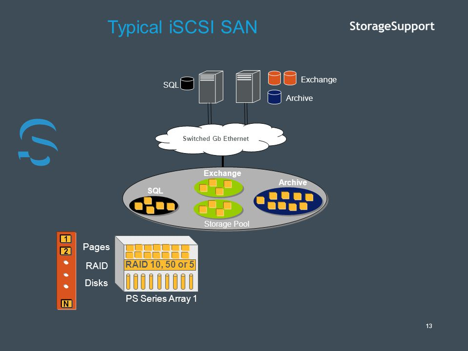 Typical iSCSI SAN Pages RAID RAID 10, 50 or 5 Disks PS Series Array 1