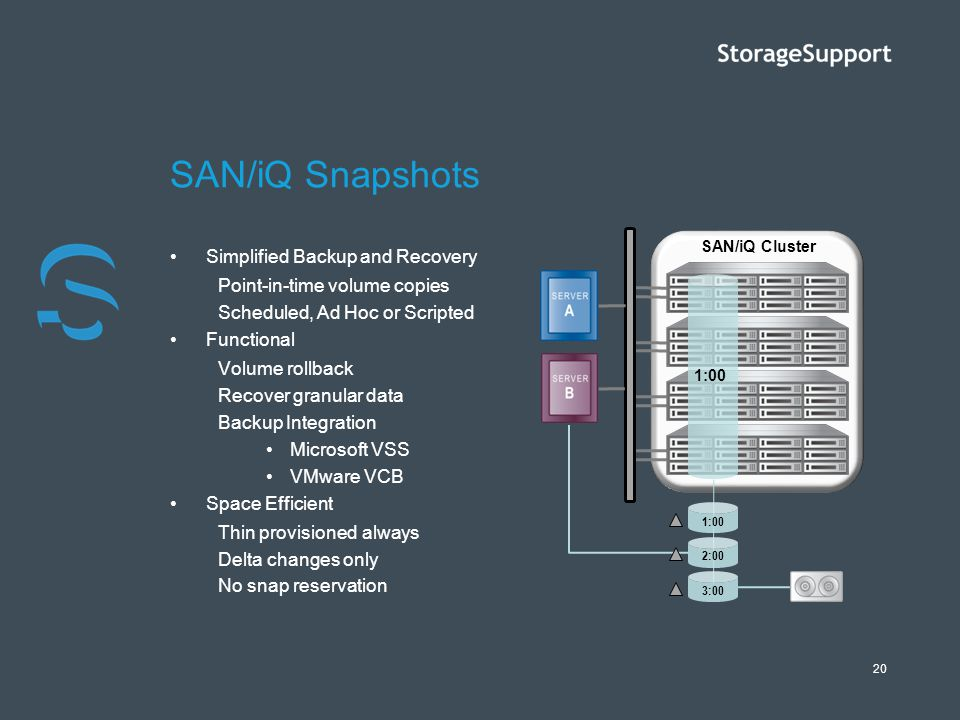 SAN/iQ Snapshots Simplified Backup and Recovery