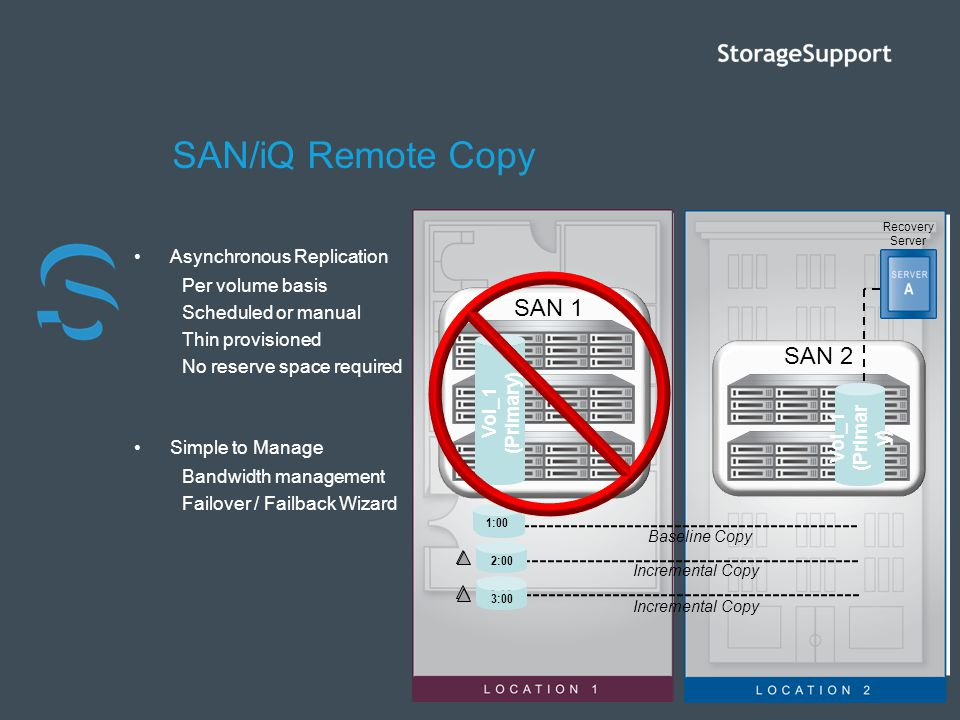 SAN/iQ Remote Copy SAN 1 SAN 2 Asynchronous Replication