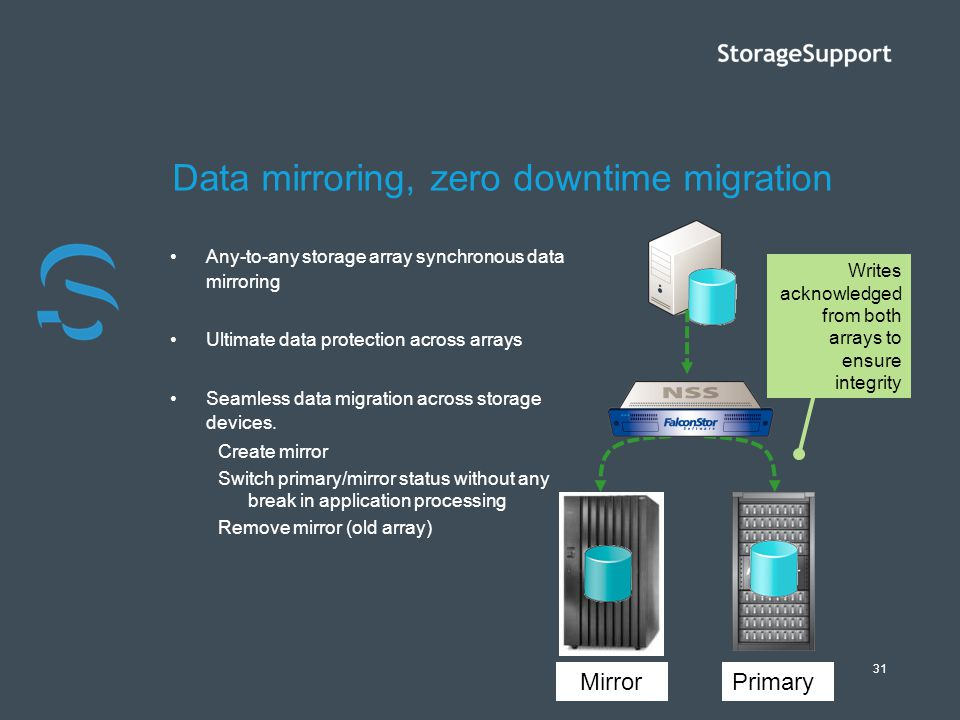 Data mirroring, zero downtime migration