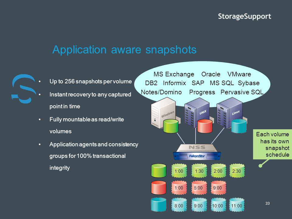 Application aware snapshots