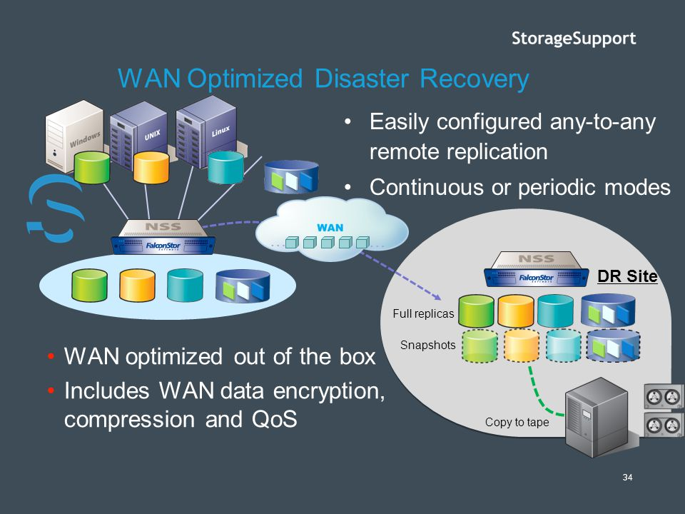 WAN Optimized Disaster Recovery