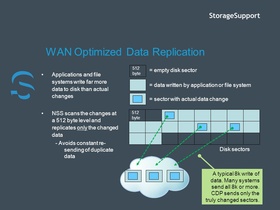 WAN Optimized Data Replication