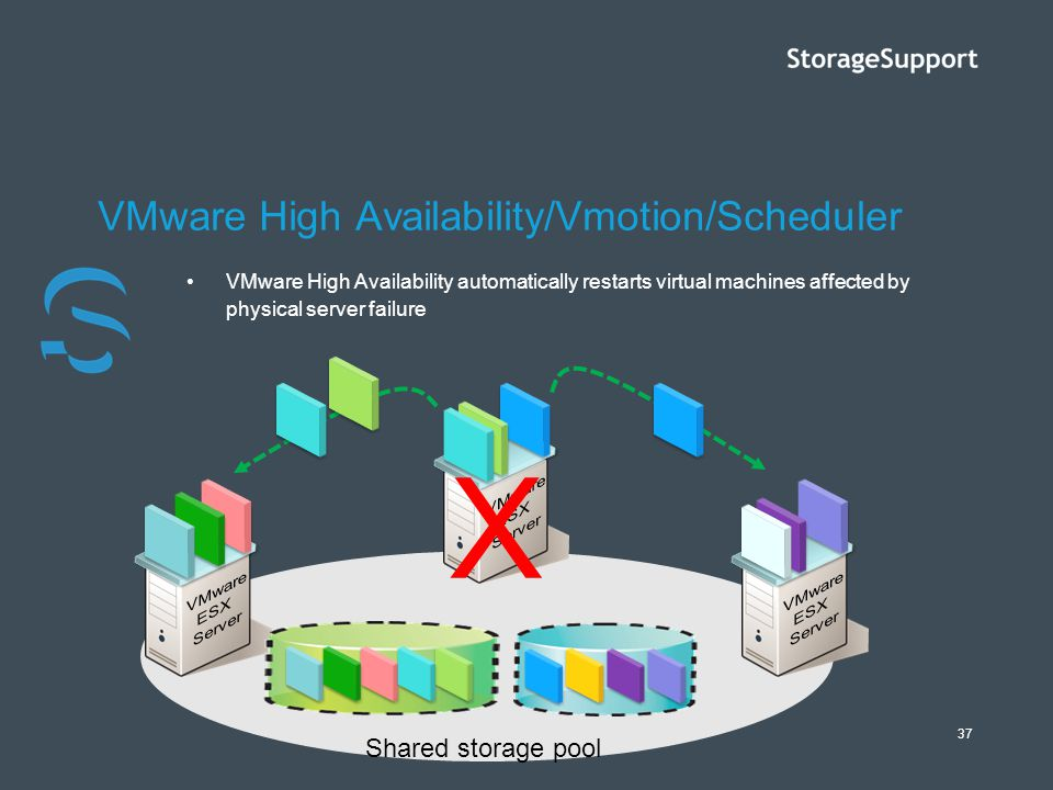 VMware High Availability/Vmotion/Scheduler