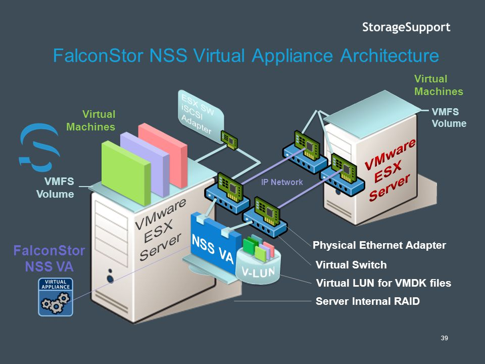 FalconStor NSS Virtual Appliance Architecture