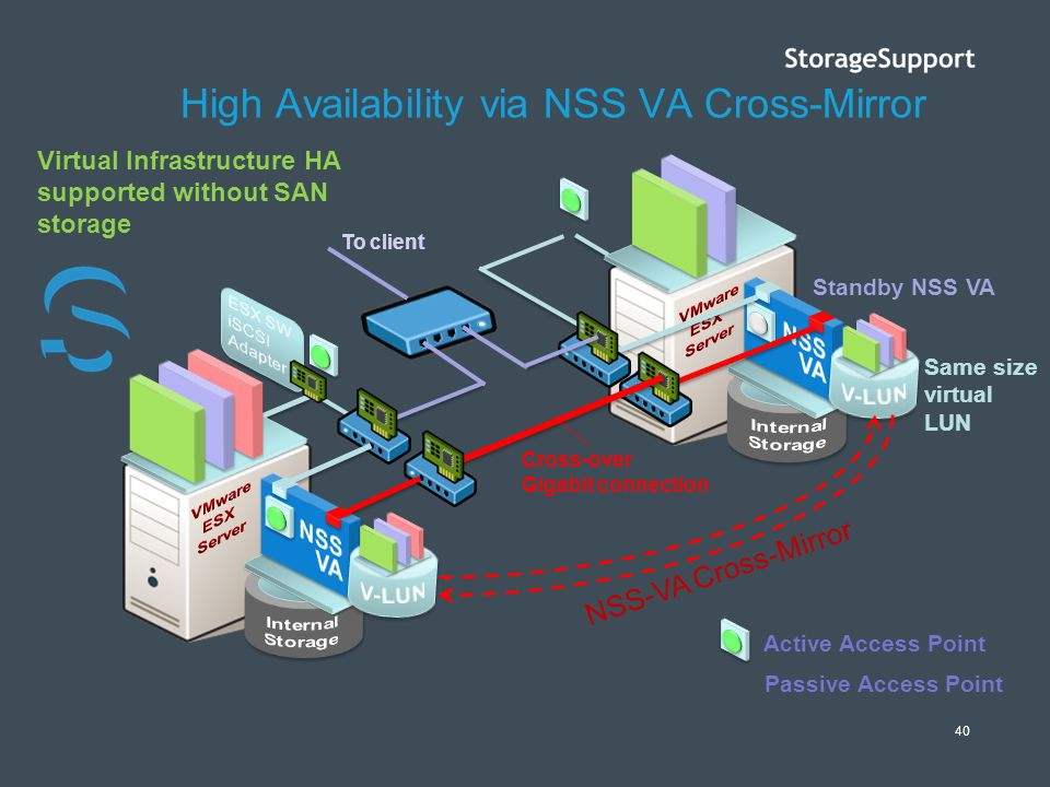High Availability via NSS VA Cross-Mirror