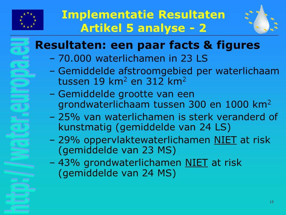 Implementatie Resultaten Artikel 5 analyse - 2