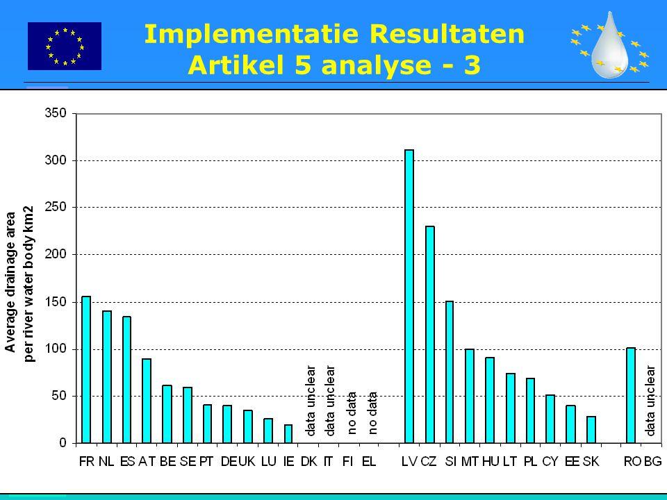 Implementatie Resultaten Artikel 5 analyse - 3