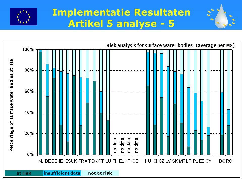 Implementatie Resultaten Artikel 5 analyse - 5