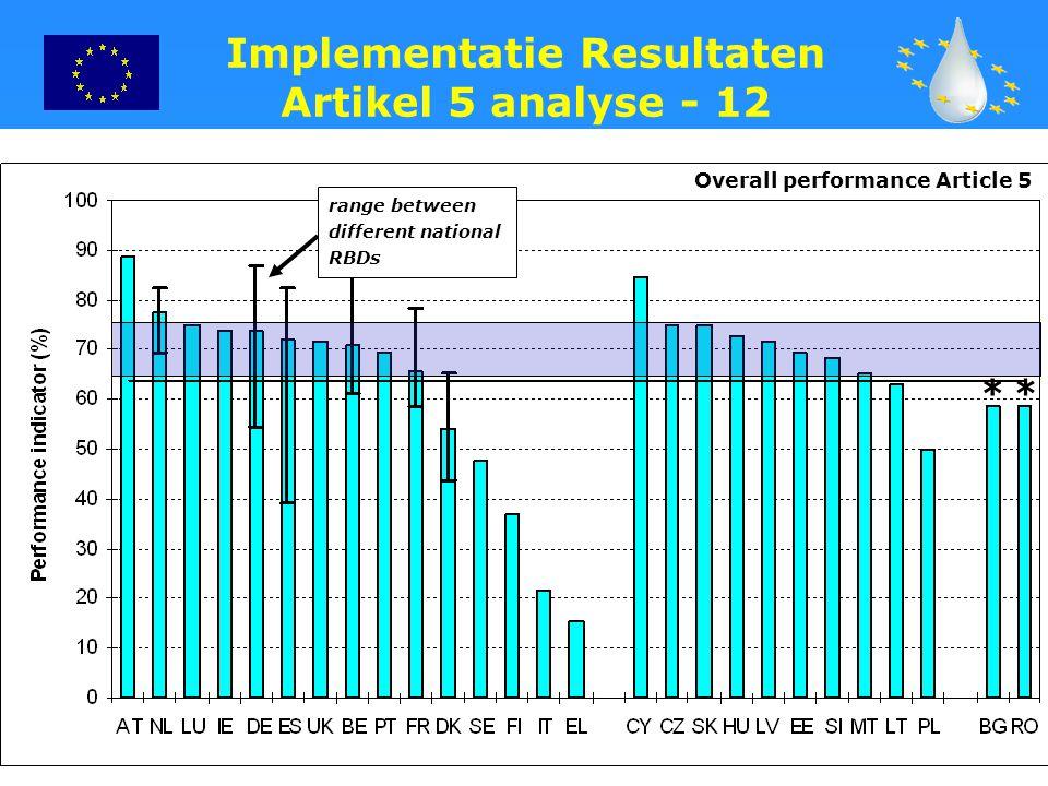 Implementatie Resultaten Artikel 5 analyse - 12