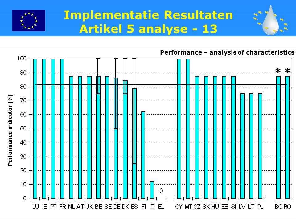 Implementatie Resultaten Artikel 5 analyse - 13