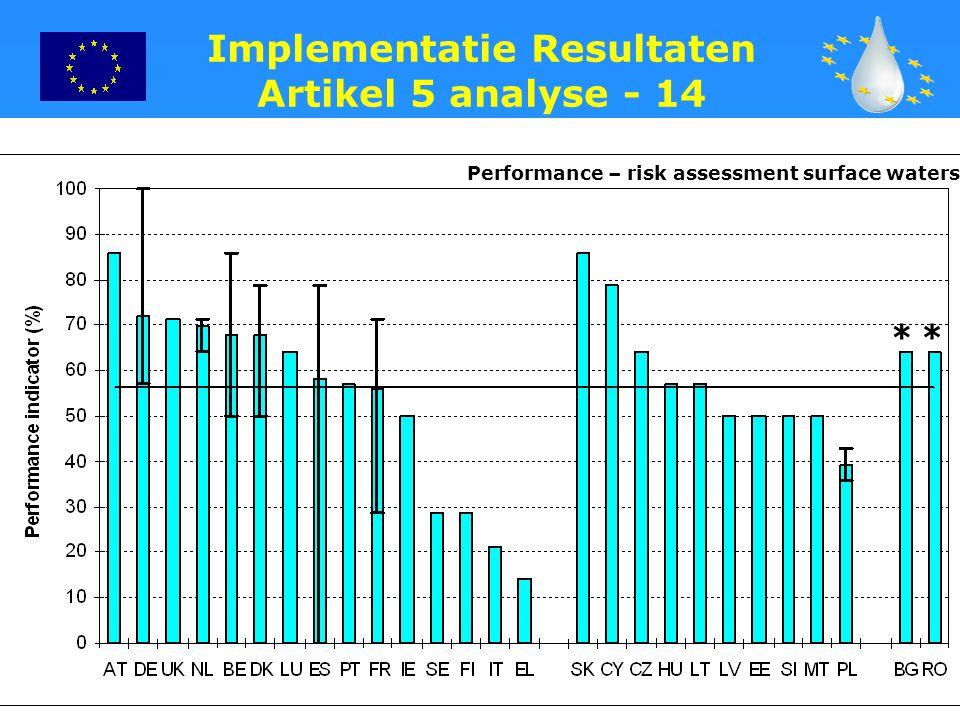 Implementatie Resultaten Artikel 5 analyse - 14
