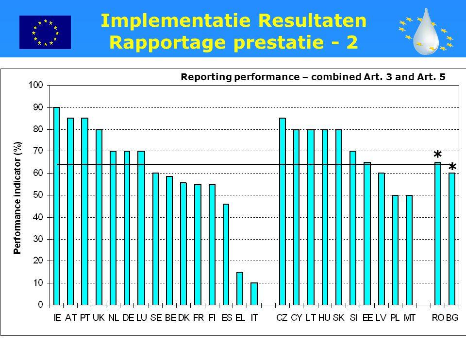 Implementatie Resultaten Rapportage prestatie - 2
