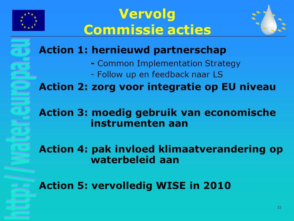 Vervolg Commissie acties