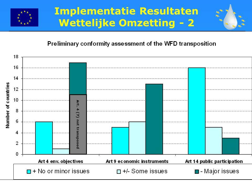 Implementatie Resultaten Wettelijke Omzetting - 2