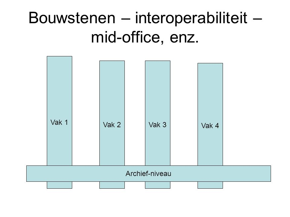 Bouwstenen – interoperabiliteit – mid-office, enz.
