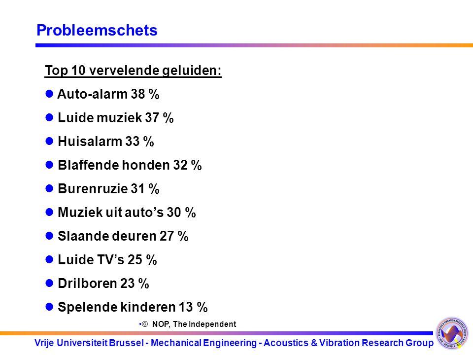 Probleemschets Top 10 vervelende geluiden: Auto-alarm 38 %