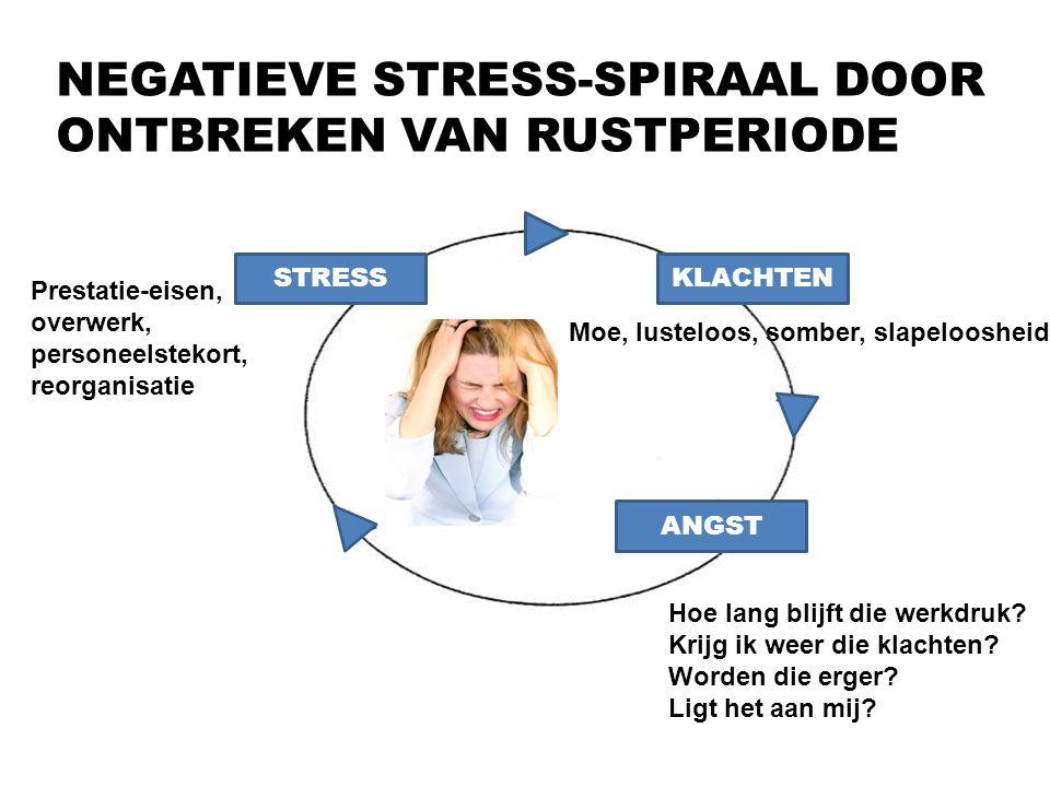 NEGATIEVE STRESS-SPIRAAL DOOR ONTBREKEN VAN RUSTPERIODE