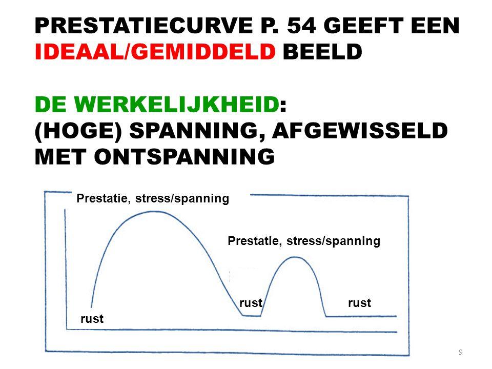 PRESTATIECURVE P. 54 GEEFT EEN IDEAAL/GEMIDDELD BEELD
