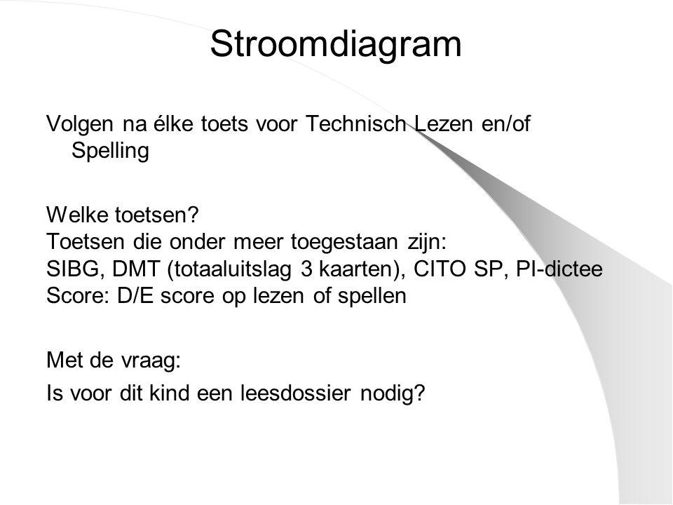 Stroomdiagram Volgen na élke toets voor Technisch Lezen en/of Spelling