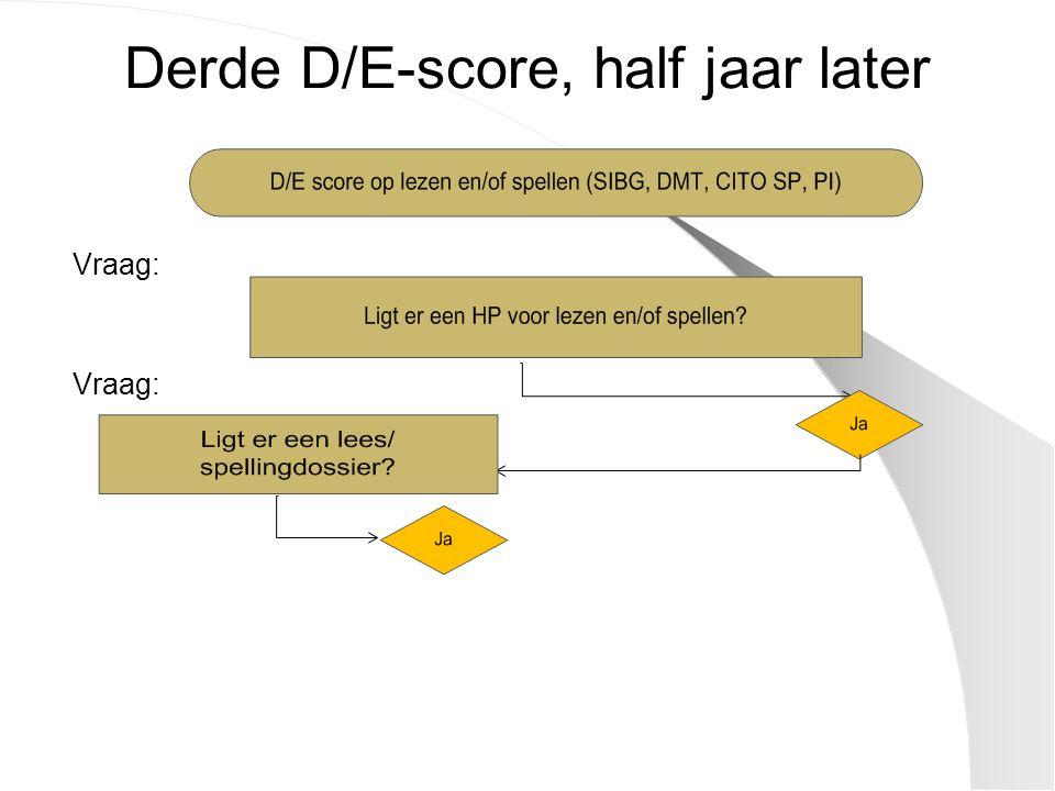 Derde D/E-score, half jaar later