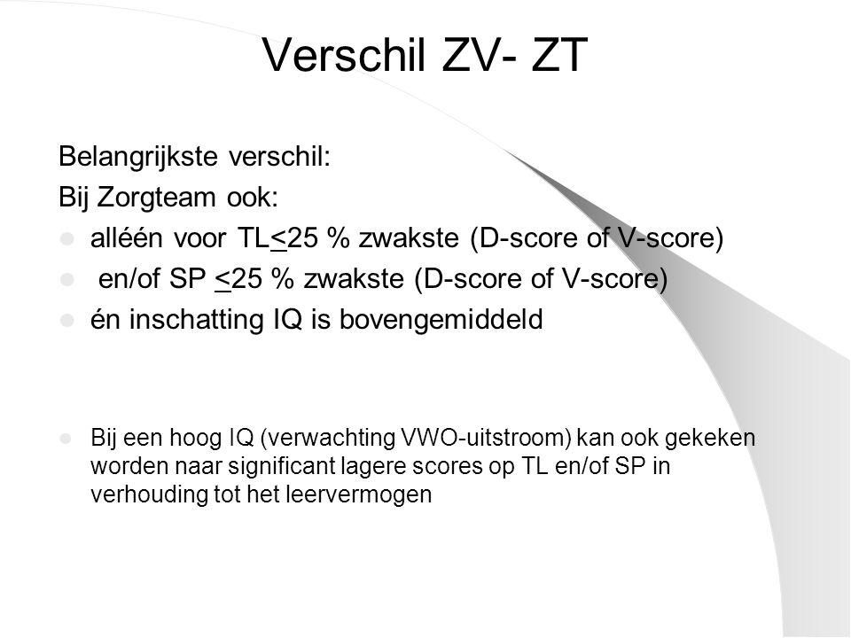 Verschil ZV- ZT Belangrijkste verschil: Bij Zorgteam ook: