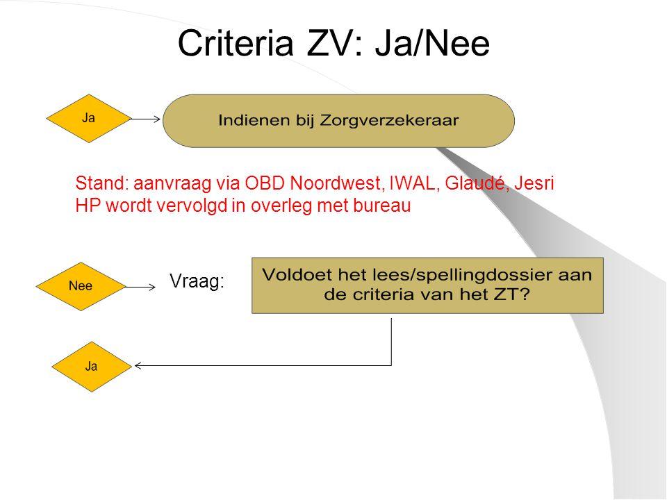 Criteria ZV: Ja/Nee Stand: aanvraag via OBD Noordwest, IWAL, Glaudé, Jesri. HP wordt vervolgd in overleg met bureau.