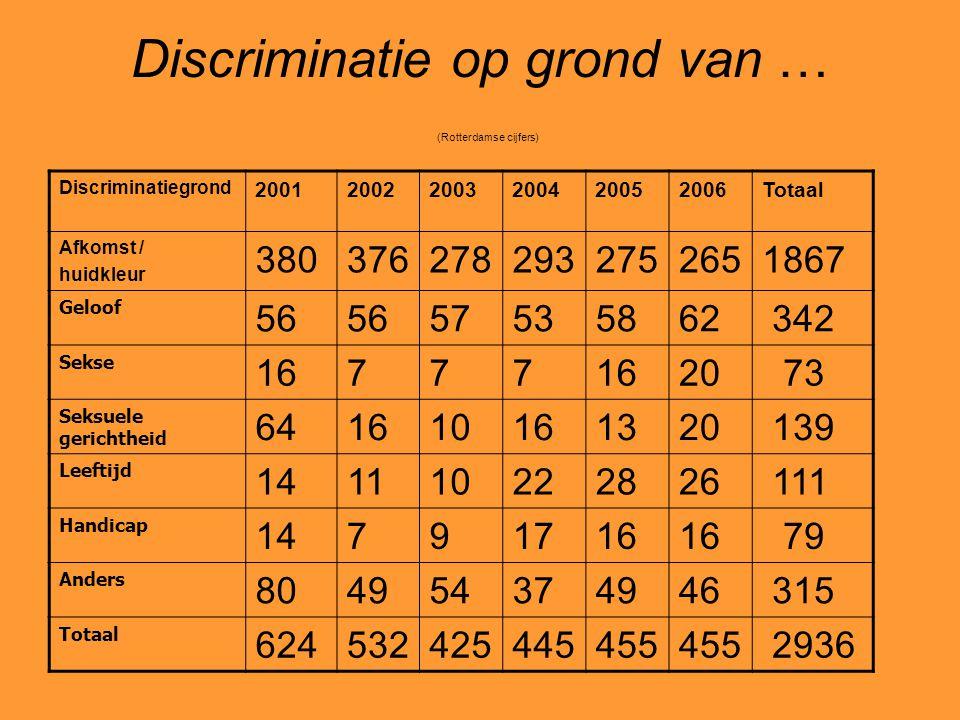 Discriminatie op grond van … (Rotterdamse cijfers)