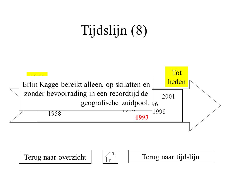 Tijdslijn (8) Tot heden. 1950. Erlin Kagge bereikt alleen, op skilatten en. zonder bevoorrading in een recordtijd de.